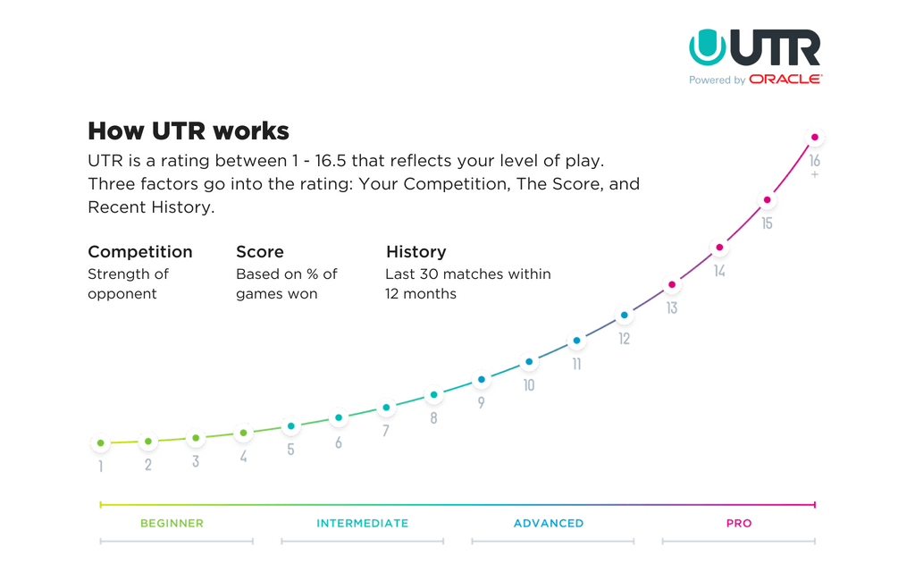 UTR Ratings Scale
